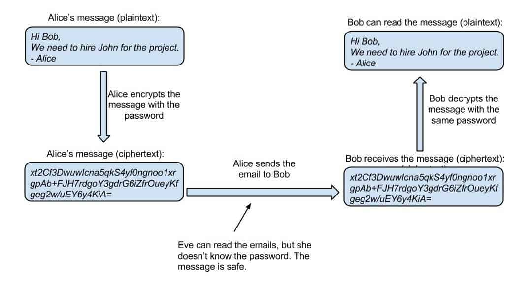 PGP Encryption - A beginner's guide