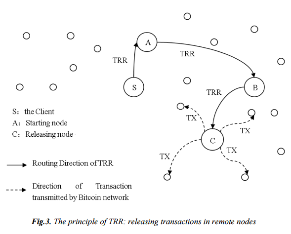 The principle of TRR