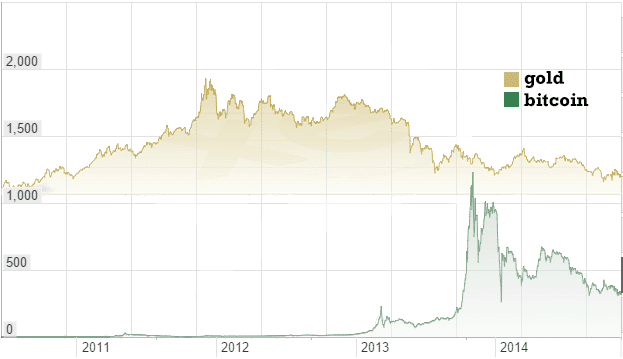 Bitcoin Vs Usd Gold Here S Why Wins