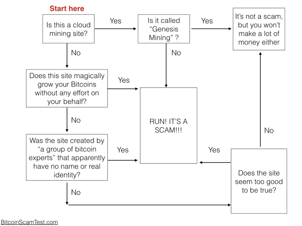 Bitcoin scam diagram