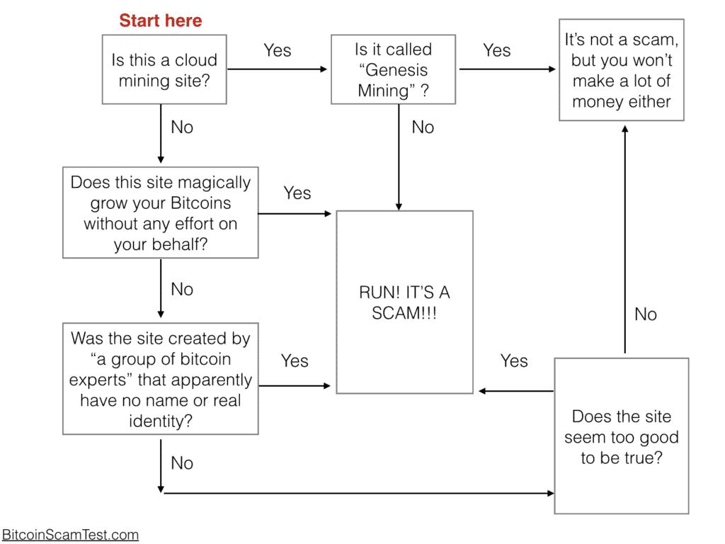 Bitcoin scam diagram