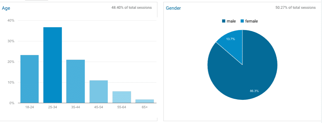 99Bitcoins user demographics