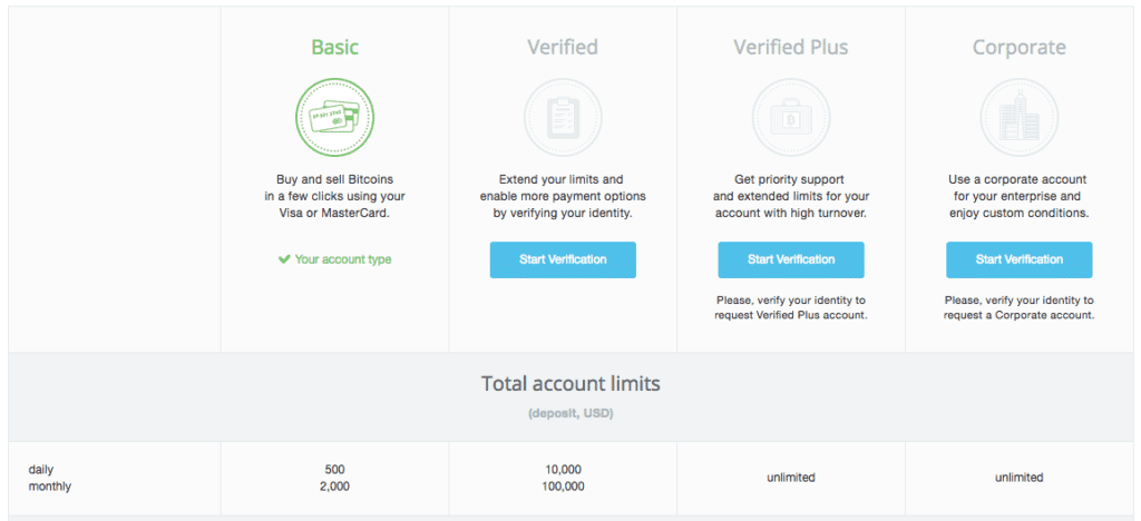 cex.io account limits