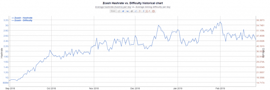 Hashrate VS difficulty