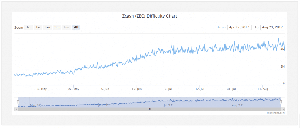 Zcash Network Difficulty