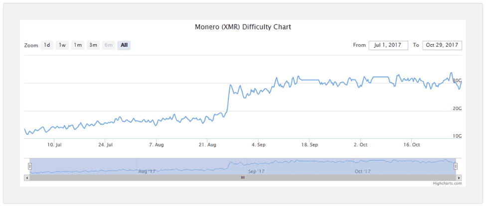 Monero difficulty