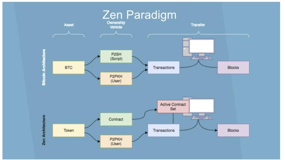 Zen Paradigm