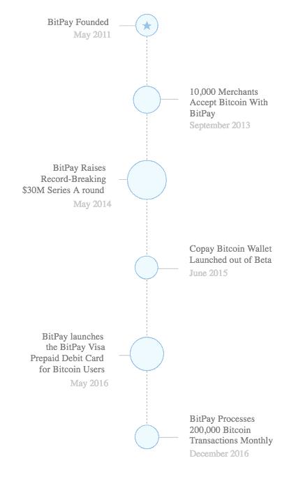 Bitpay timeline