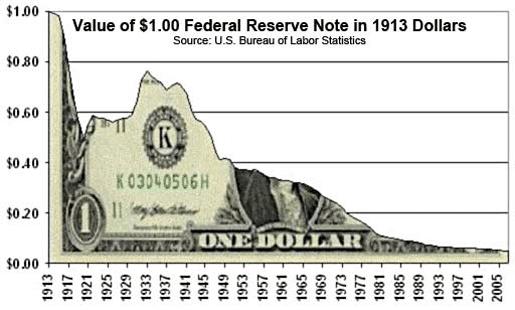 Value Of Dollar Falling