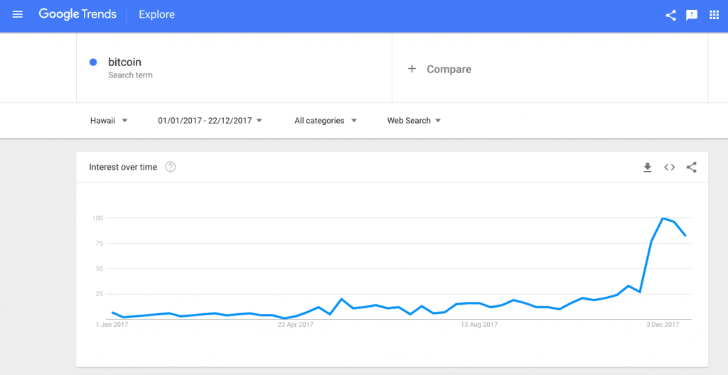 Google Trends Hawaii  - Google Trends Hawaii 1024x528 - How to Buy Bitcoin in Hawaii
