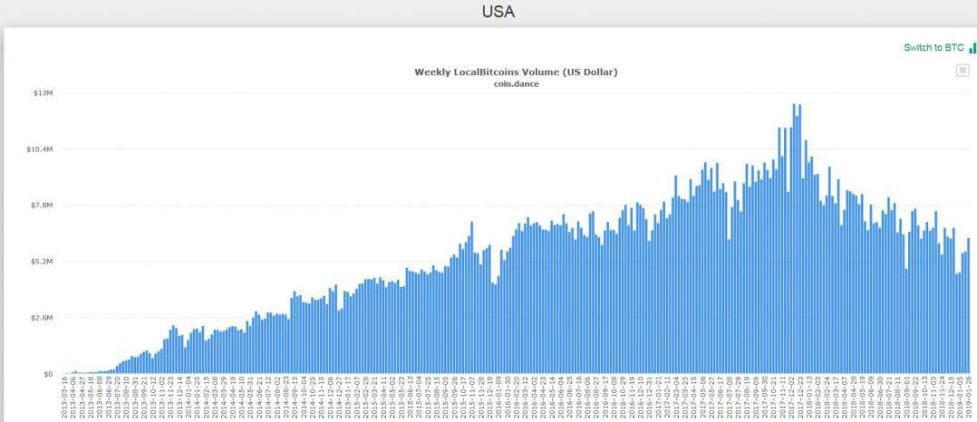 USA Local BTC volume