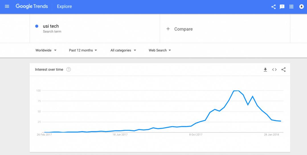 USI Tech Google Trends