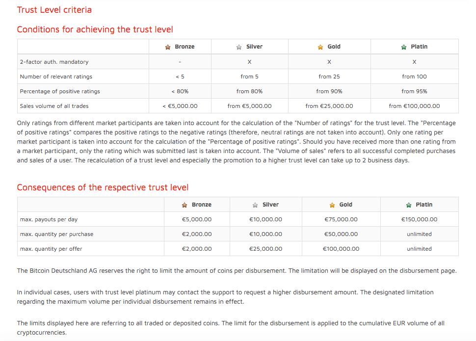 Bitcoin.de Trust Level Criteria