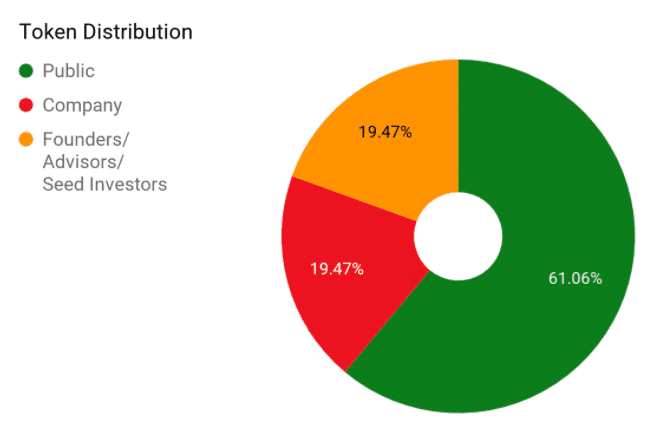 Kyber Network Token Distribution