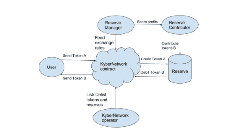 Kyber Network Whitepaper Diagram