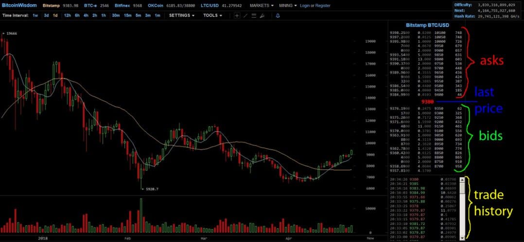 BitStamp order book  - BitStamp order book - What Determines the Price of Bitcoin? (Or any Other Cryptocurrency)