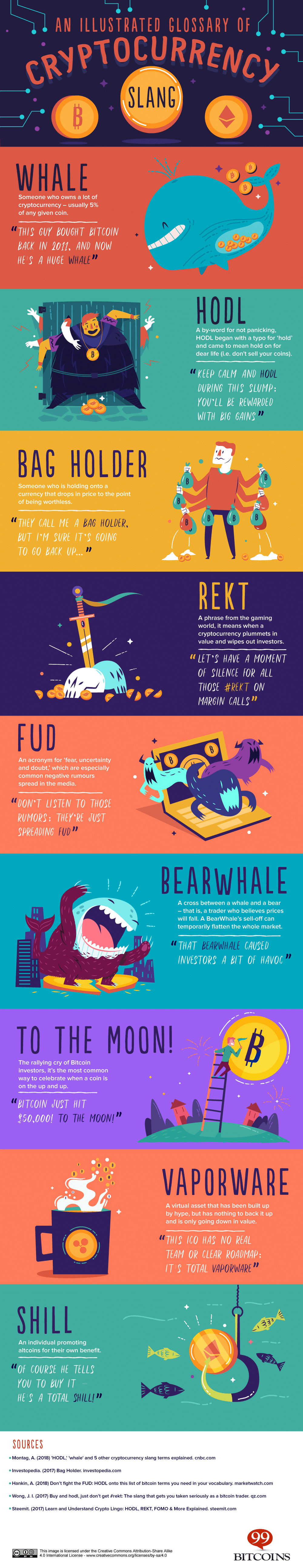 Cryptocurrency Slang - An Illustrated Glossary for Beginners   99 Bitcoins