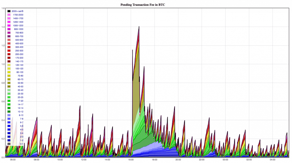 Mempool transaction fees