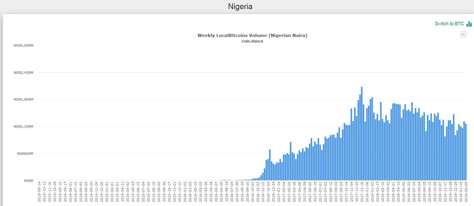 Nigeria Local BTC volume