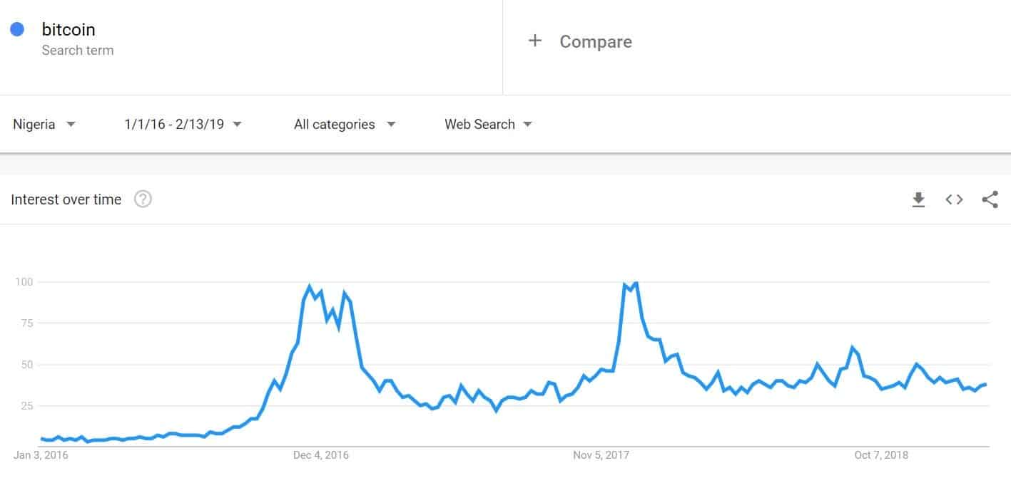 Google trends Nigeria