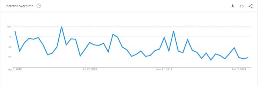 China Bitcoin Google Trends