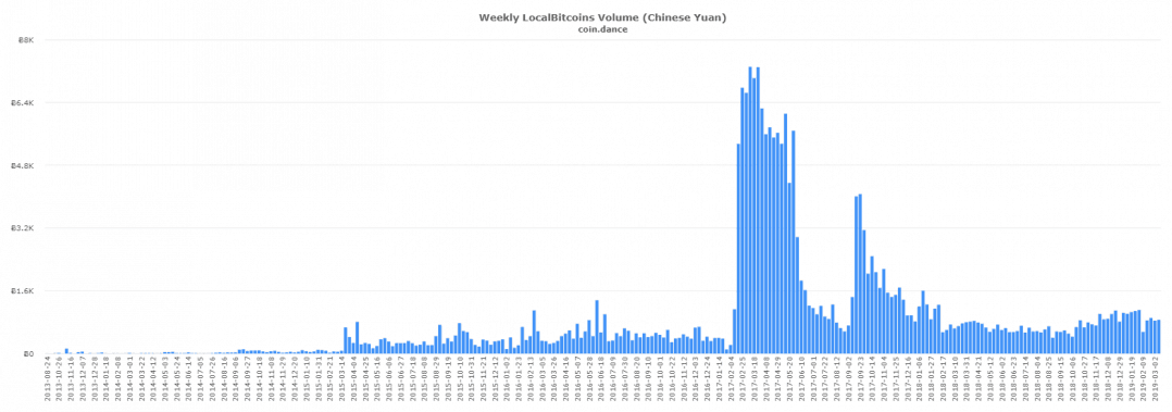 China Localbitcoins CNY volume