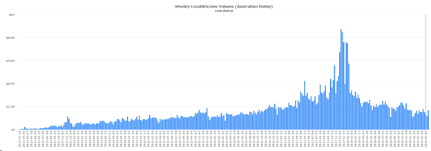 LocalBitcoins volume in Australia