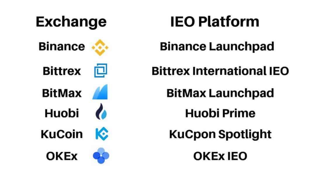 IEO Launchpads