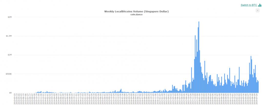 singapore_localbitcoins