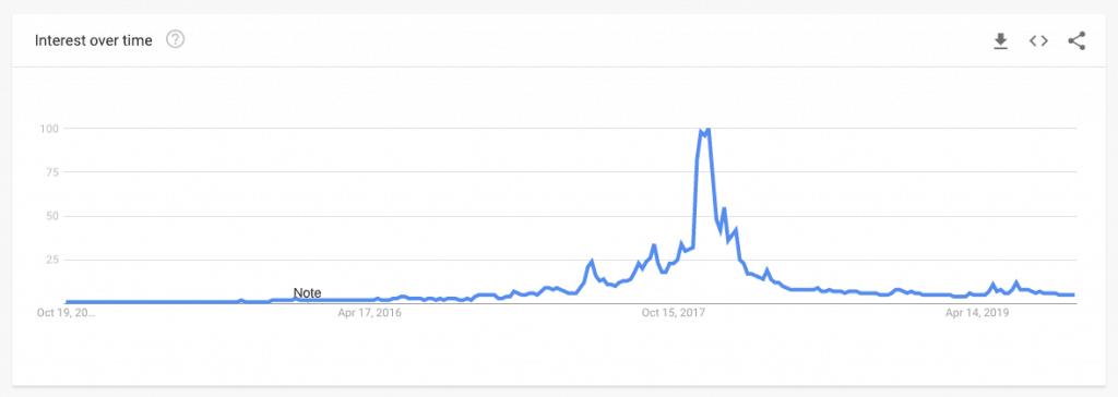 India Bitcoin Trends