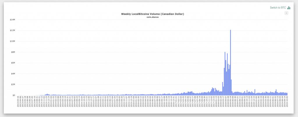 Canada localbitcoins volume