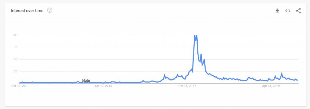 Canada Google Trends