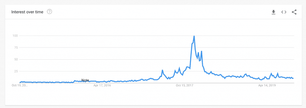 Google Trends Pakistan