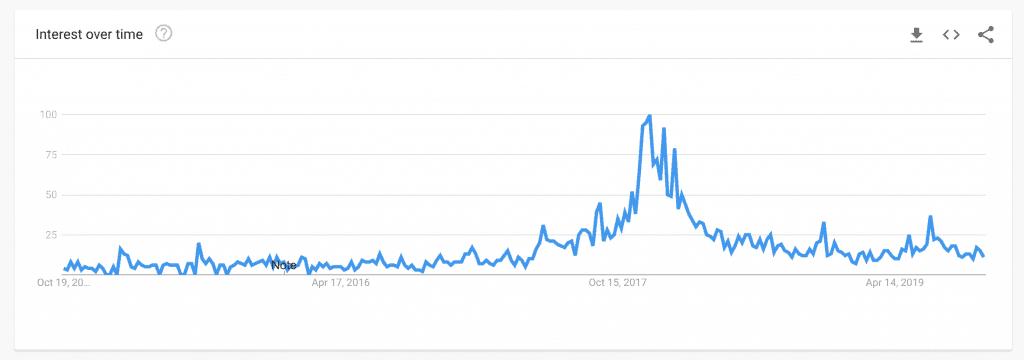 Google Trends China