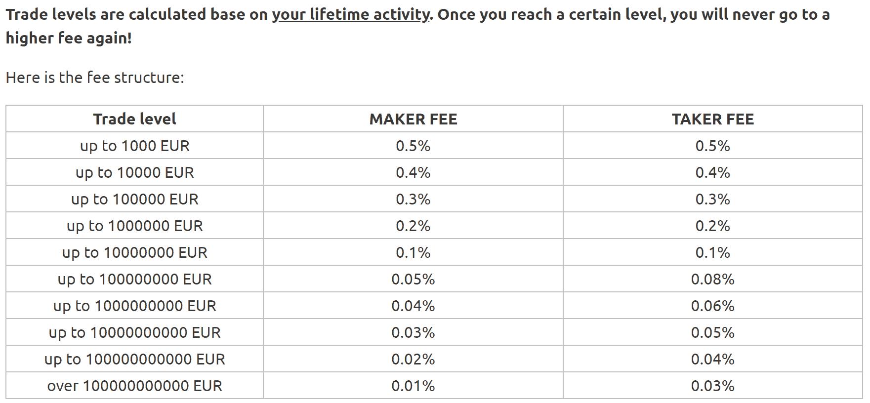 NiceHash fees