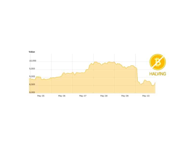 This week in Bitcoin May 11 2020