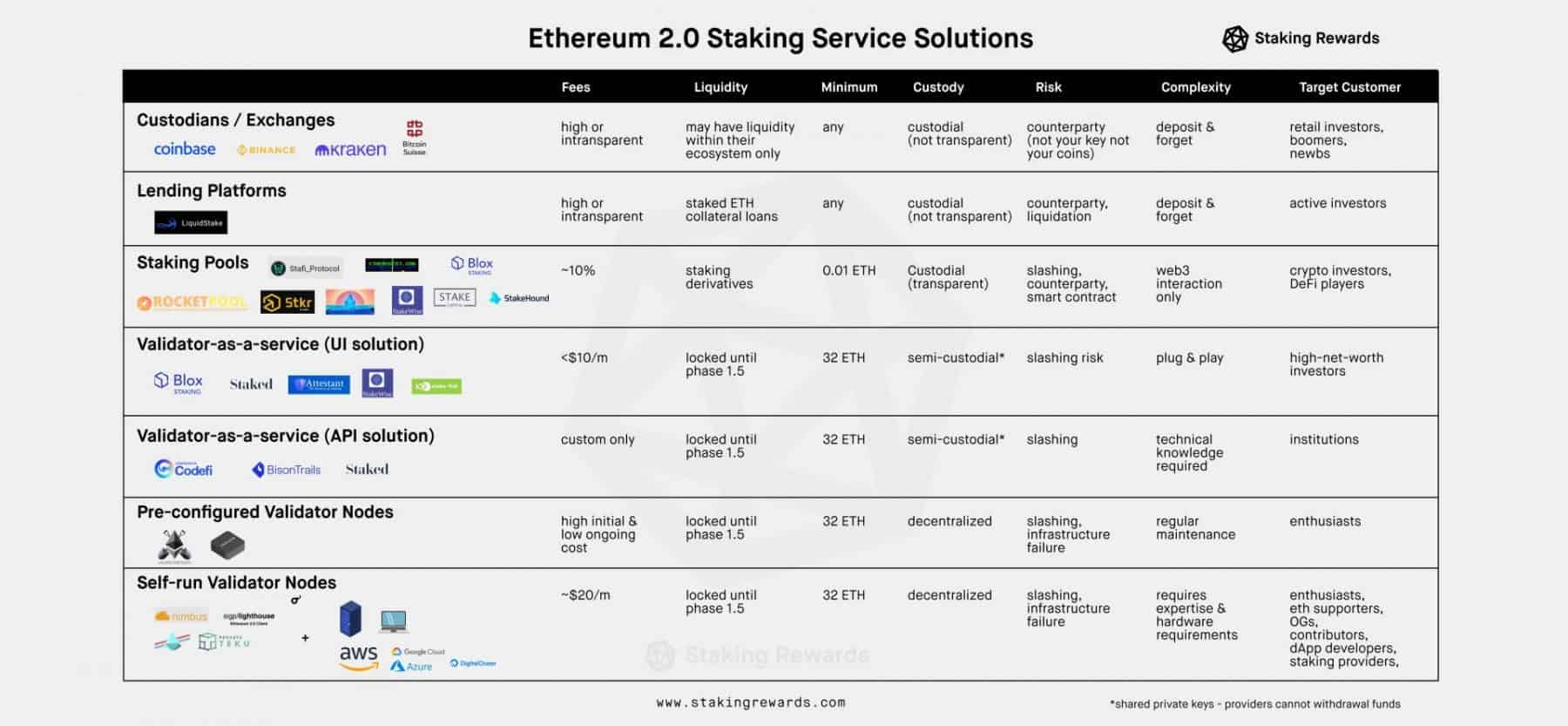 Ehtereum Staking Service Solutions